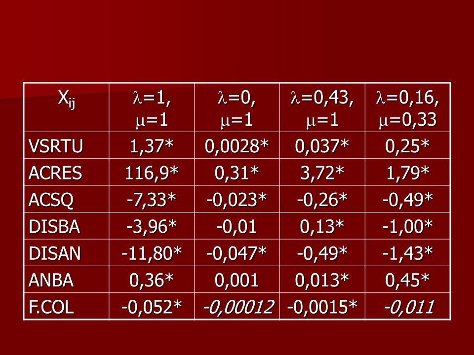 Xij l=1, m=1. l=0, m=1. l=0,43, m=1. l=0,16, m=0,33. VSRTU. 1,37* 0,0028* 0,037* 0,25* ACRES.