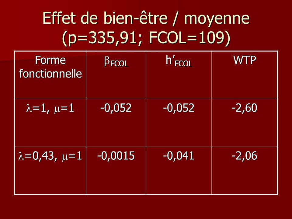 Effet de bien-être / moyenne (p=335,91; FCOL=109)