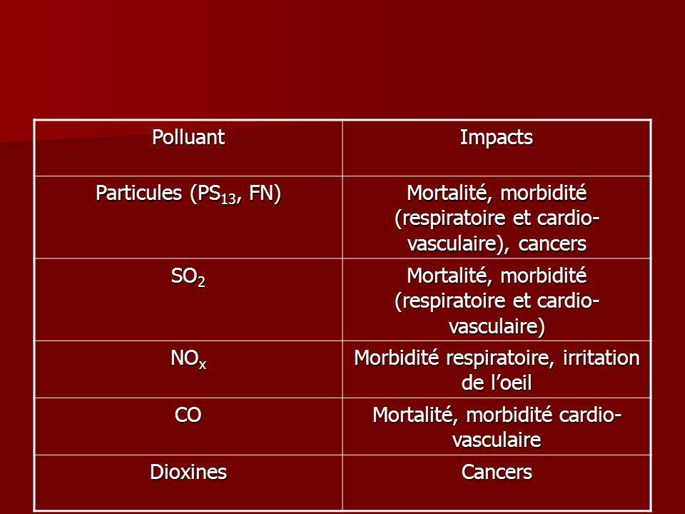 Mortalité, morbidité (respiratoire et cardio-vasculaire), cancers