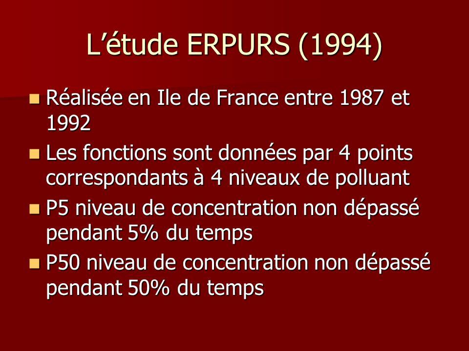 L'étude ERPURS (1994) Réalisée en Ile de France entre 1987 et 1992