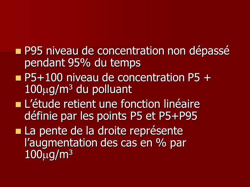 P95 niveau de concentration non dépassé pendant 95% du temps