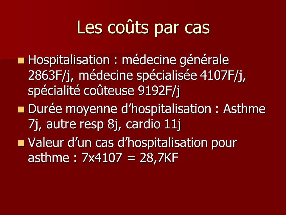 Les coûts par cas Hospitalisation : médecine générale 2863F/j, médecine spécialisée 4107F/j, spécialité coûteuse 9192F/j.