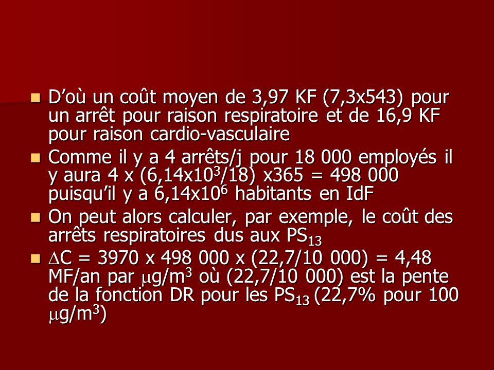 D'où un coût moyen de 3,97 KF (7,3x543) pour un arrêt pour raison respiratoire et de 16,9 KF pour raison cardio-vasculaire