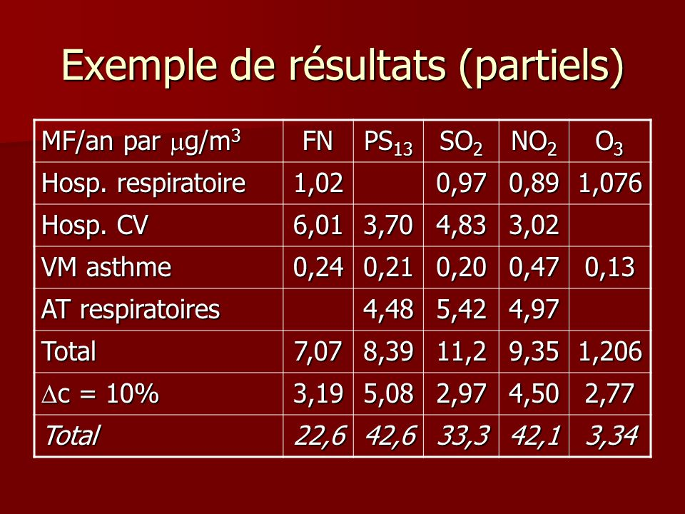 Exemple de résultats (partiels)