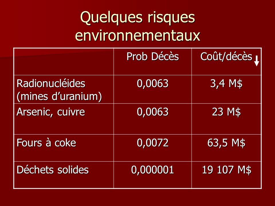 Quelques risques environnementaux