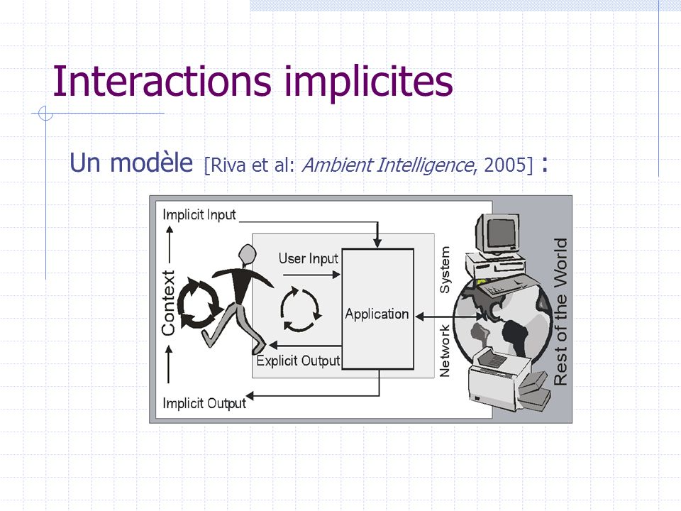 Interactions implicites