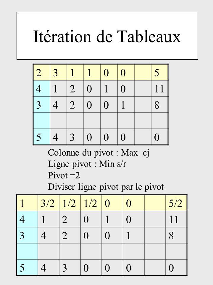 Itération de Tableaux 2 3 1 5 4 11 8 1 3/2 1/2 5/2 4 2 11 3 8 5