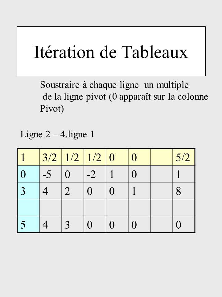 Itération de Tableaux 1 3/2 1/2 5/2 -5 -2 3 4 2 8 5