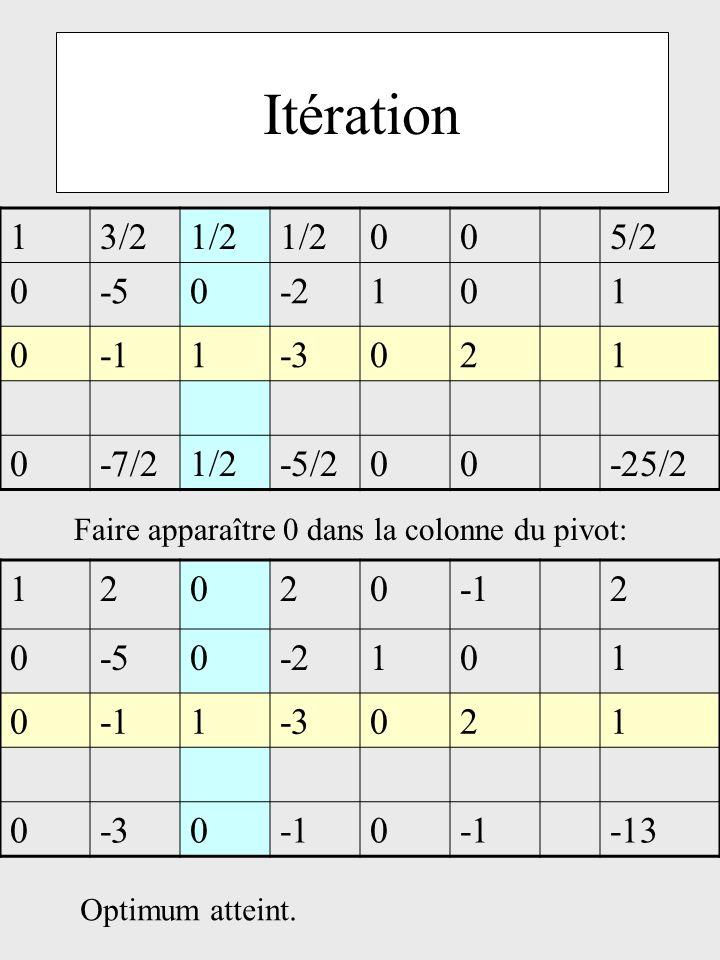 Itération 1 3/2 1/2 5/2 -5 -2 -1 -3 2 -7/2 -5/2 -25/2 1 2 -1 -5 -2 -3