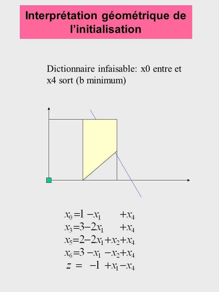 Interprétation géométrique de l'initialisation