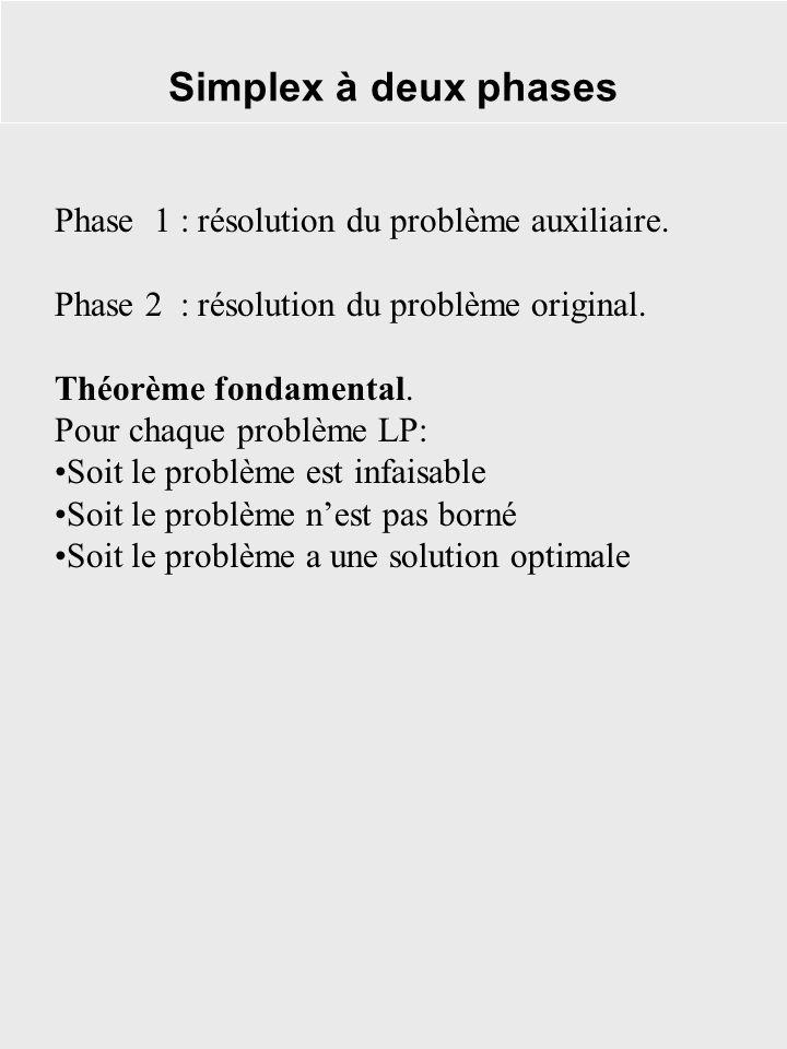 Simplex à deux phases Phase 1 : résolution du problème auxiliaire.