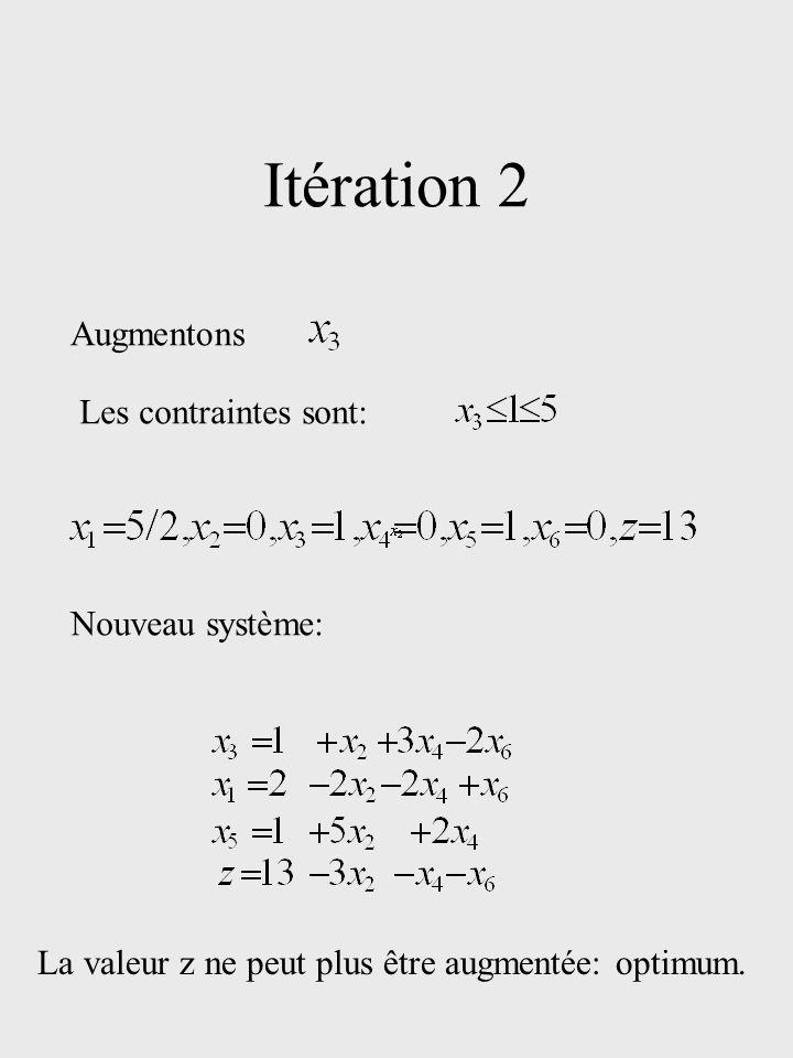 Itération 2 Augmentons Les contraintes sont: Nouveau système: