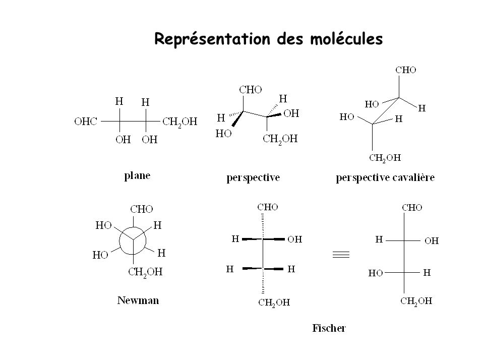 Représentation des molécules