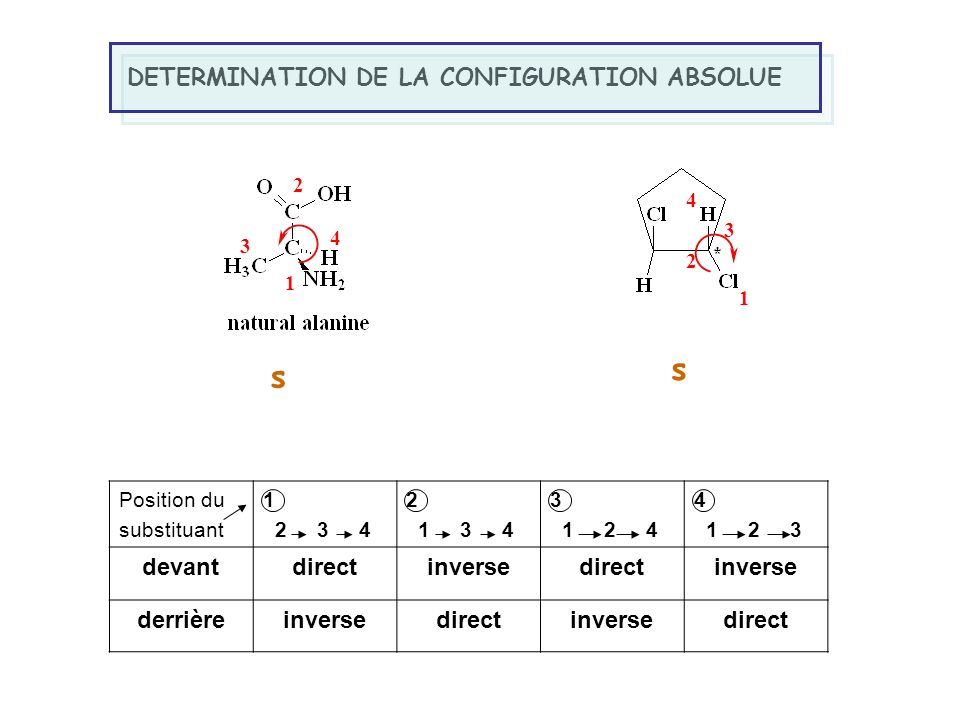 s s DETERMINATION DE LA CONFIGURATION ABSOLUE devant direct inverse