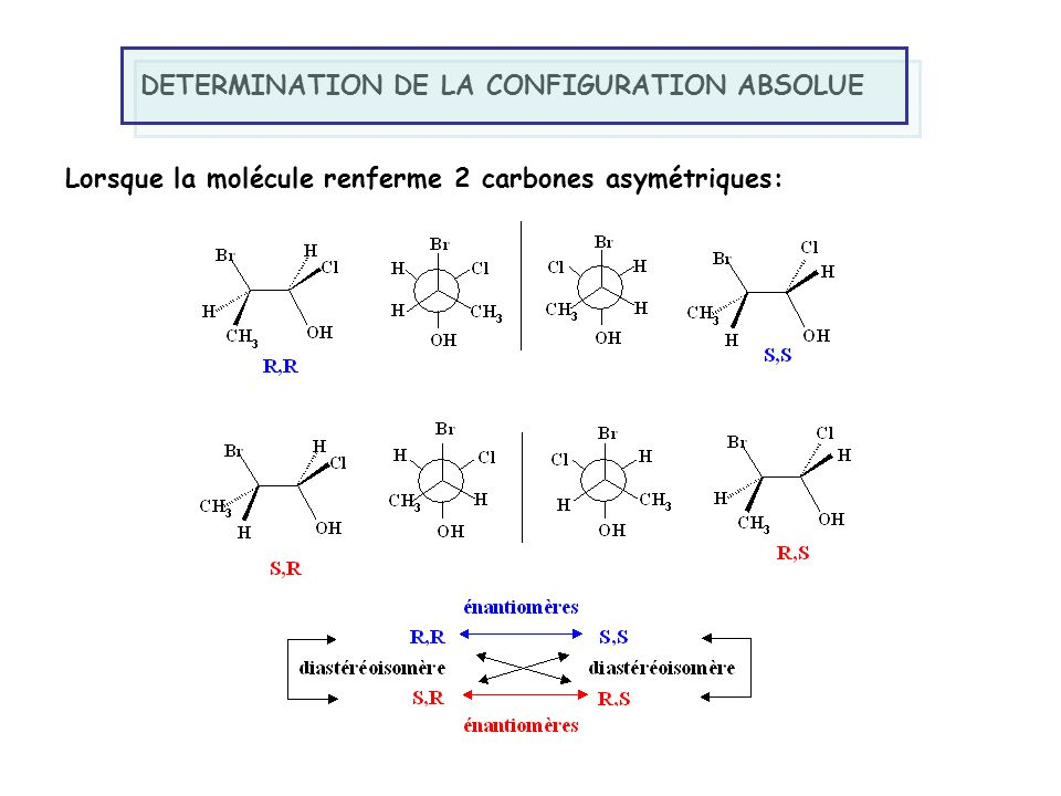 DETERMINATION DE LA CONFIGURATION ABSOLUE