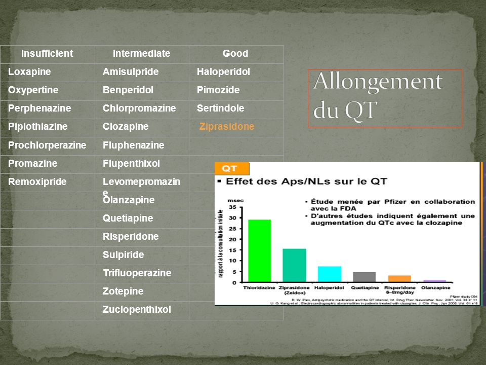 Allongement du QT Insufficient Intermediate Good Loxapine Amisulpride