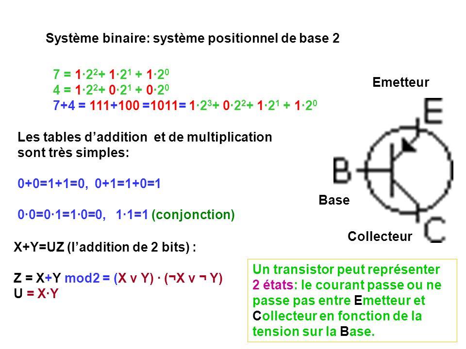 Système binaire: système positionnel de base 2
