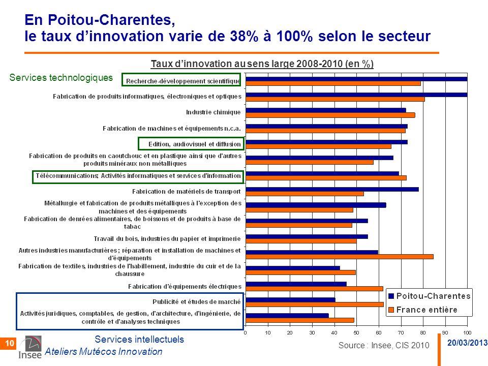 En Poitou-Charentes, le taux d'innovation varie de 38% à 100% selon le secteur