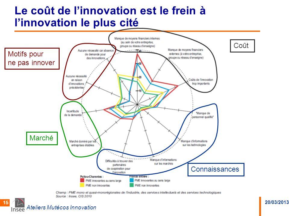 Le coût de l'innovation est le frein à l'innovation le plus cité