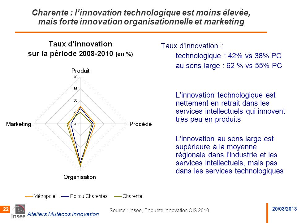 Charente : l'innovation technologique est moins élevée, mais forte innovation organisationnelle et marketing