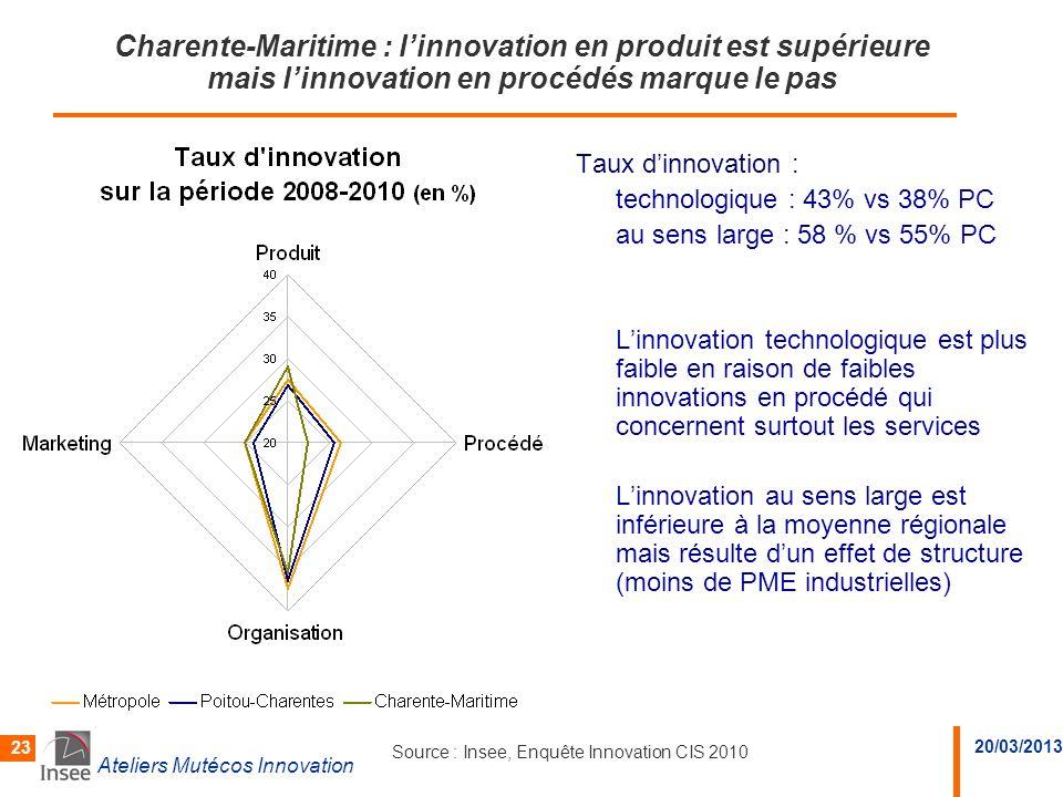 Charente-Maritime : l'innovation en produit est supérieure mais l'innovation en procédés marque le pas