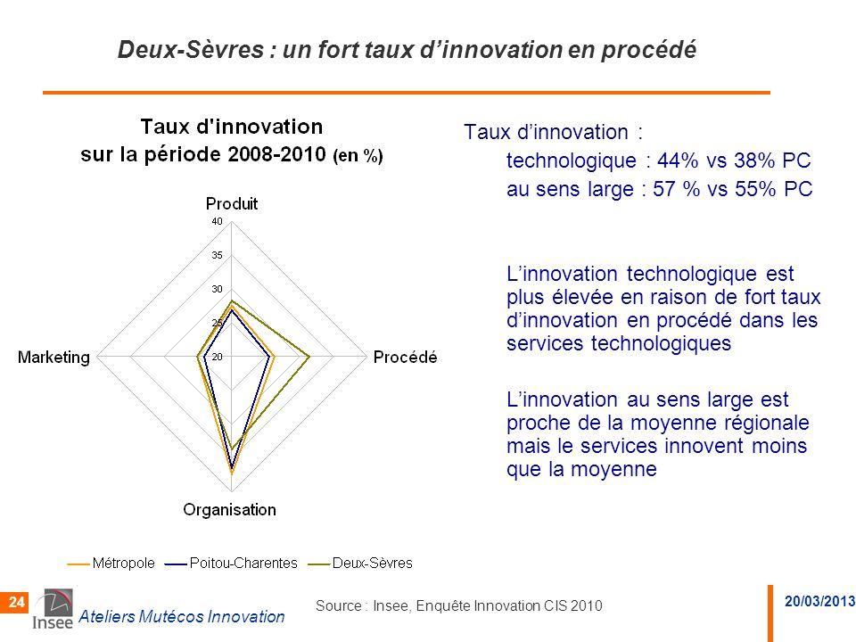Deux-Sèvres : un fort taux d'innovation en procédé