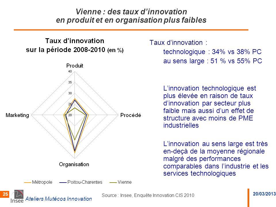 Vienne : des taux d'innovation en produit et en organisation plus faibles