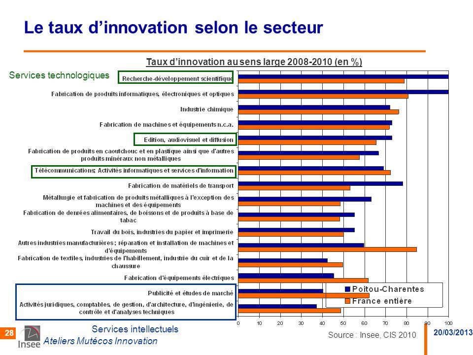 Le taux d'innovation selon le secteur
