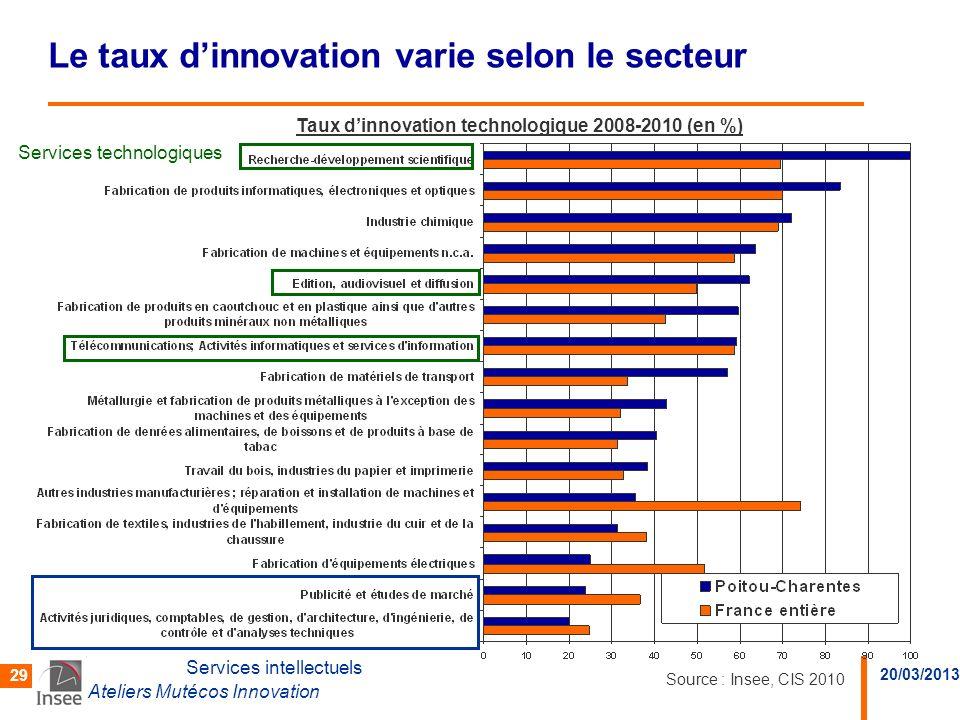 Le taux d'innovation varie selon le secteur