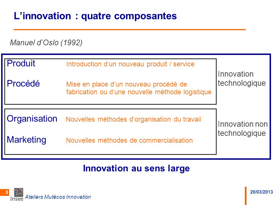 L'innovation : quatre composantes