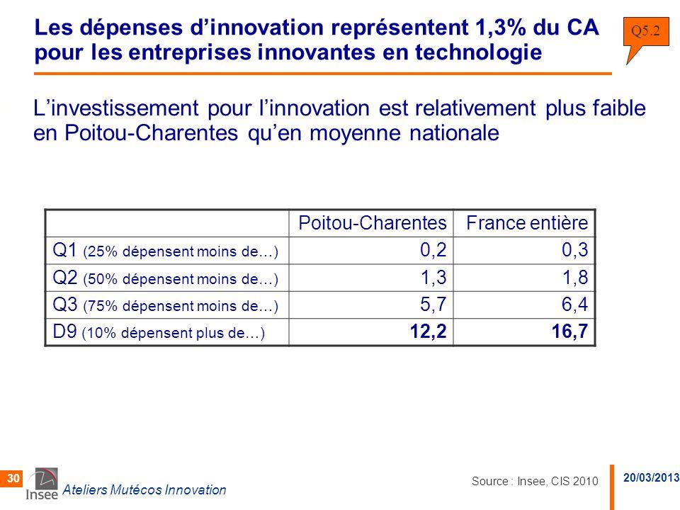 Les dépenses d'innovation représentent 1,3% du CA pour les entreprises innovantes en technologie