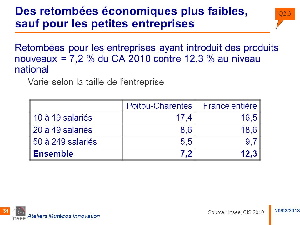 Des retombées économiques plus faibles, sauf pour les petites entreprises