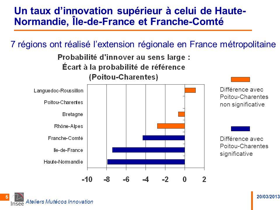 Un taux d'innovation supérieur à celui de Haute-Normandie, Île-de-France et Franche-Comté