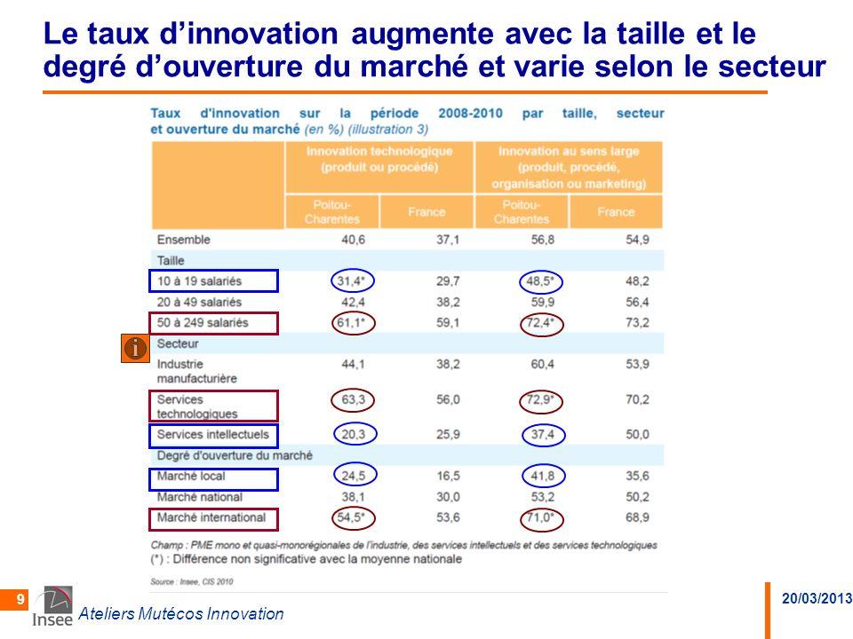 Le taux d'innovation augmente avec la taille et le degré d'ouverture du marché et varie selon le secteur