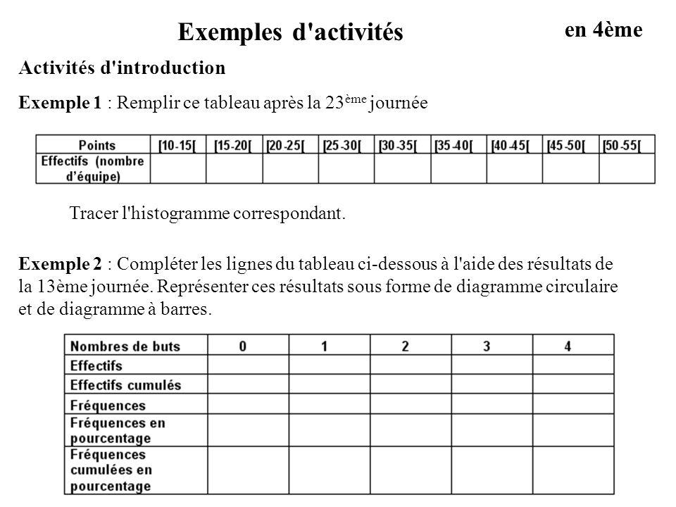 Exemples d activités en 4ème Activités d introduction