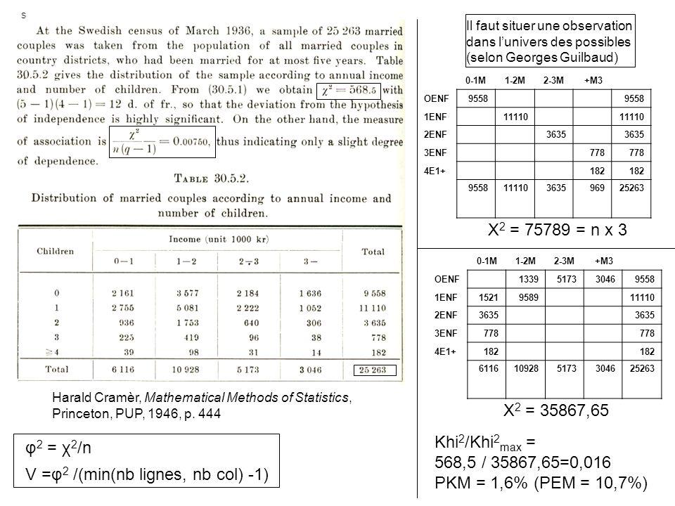 V =φ2 /(min(nb lignes, nb col) -1)