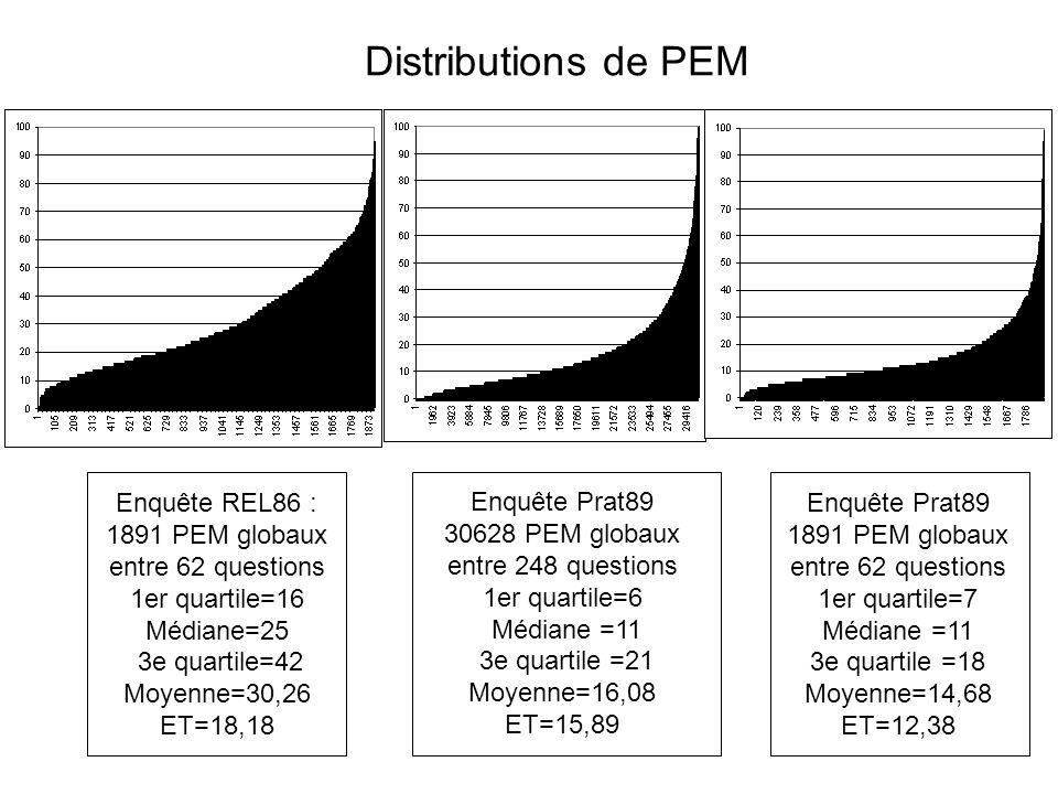 Distributions de PEM Enquête REL86 : 1891 PEM globaux entre 62 questions. 1er quartile=16 Médiane=25.