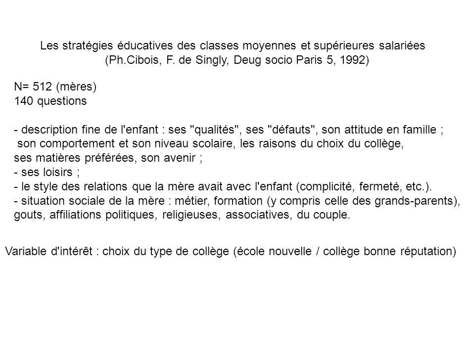 (Ph.Cibois, F. de Singly, Deug socio Paris 5, 1992)