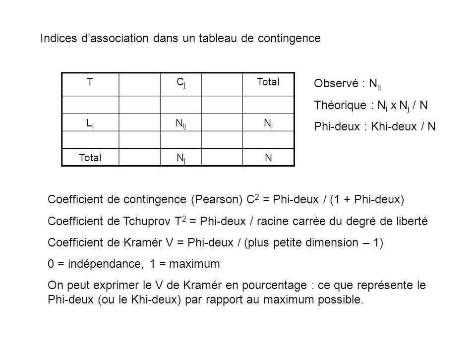 Indices d'association dans un tableau de contingence