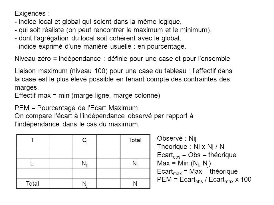 Niveau zéro = indépendance : définie pour une case et pour l'ensemble