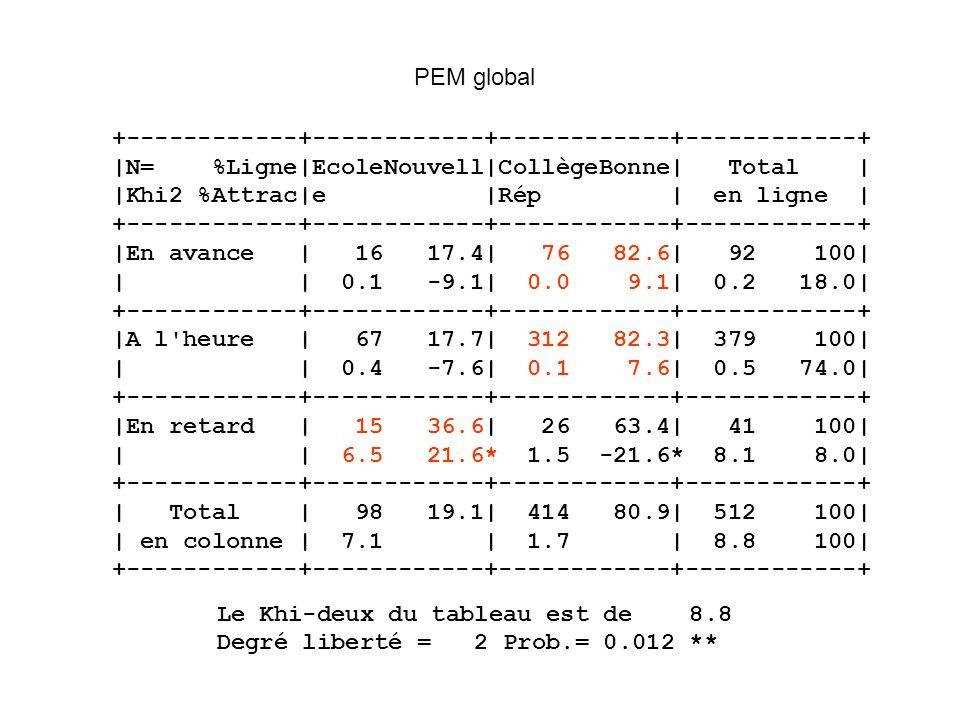 PEM global +------------+------------+------------+------------+ |N= %Ligne|EcoleNouvell|CollègeBonne| Total |