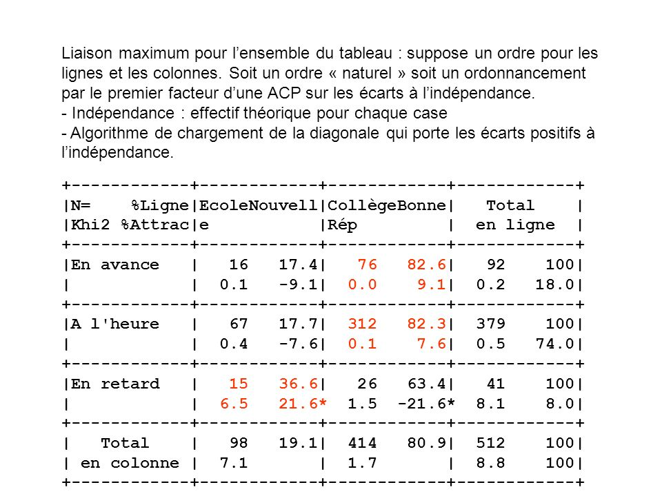 Liaison maximum pour l'ensemble du tableau : suppose un ordre pour les lignes et les colonnes. Soit un ordre « naturel » soit un ordonnancement par le premier facteur d'une ACP sur les écarts à l'indépendance. - Indépendance : effectif théorique pour chaque case - Algorithme de chargement de la diagonale qui porte les écarts positifs à l'indépendance.