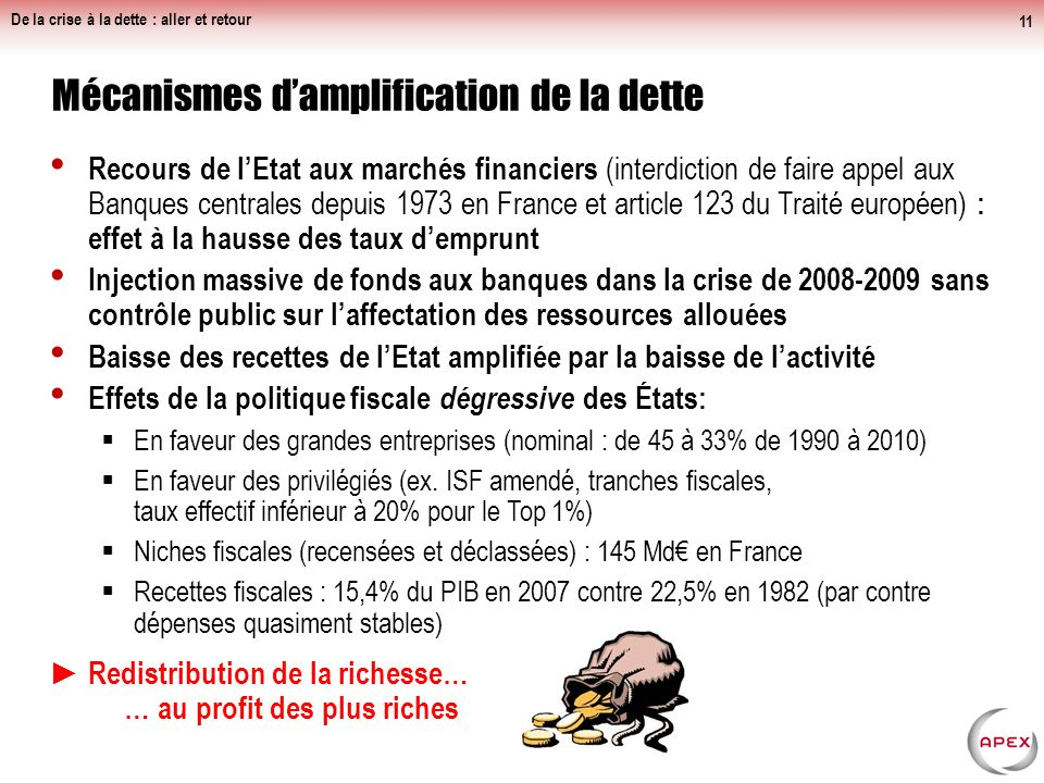 Mécanismes d'amplification de la dette