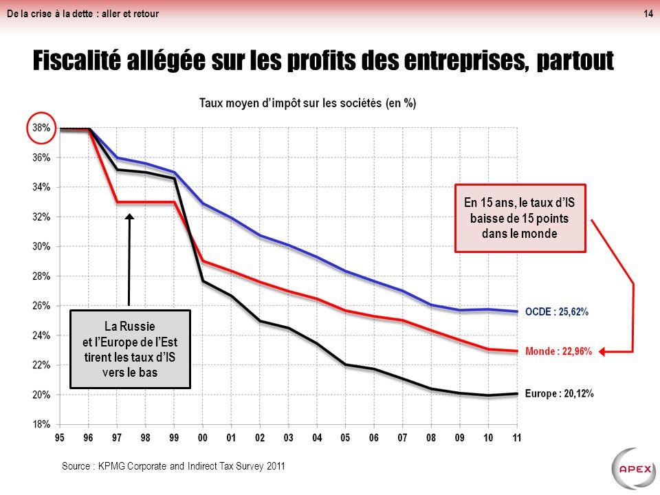 Fiscalité allégée sur les profits des entreprises, partout
