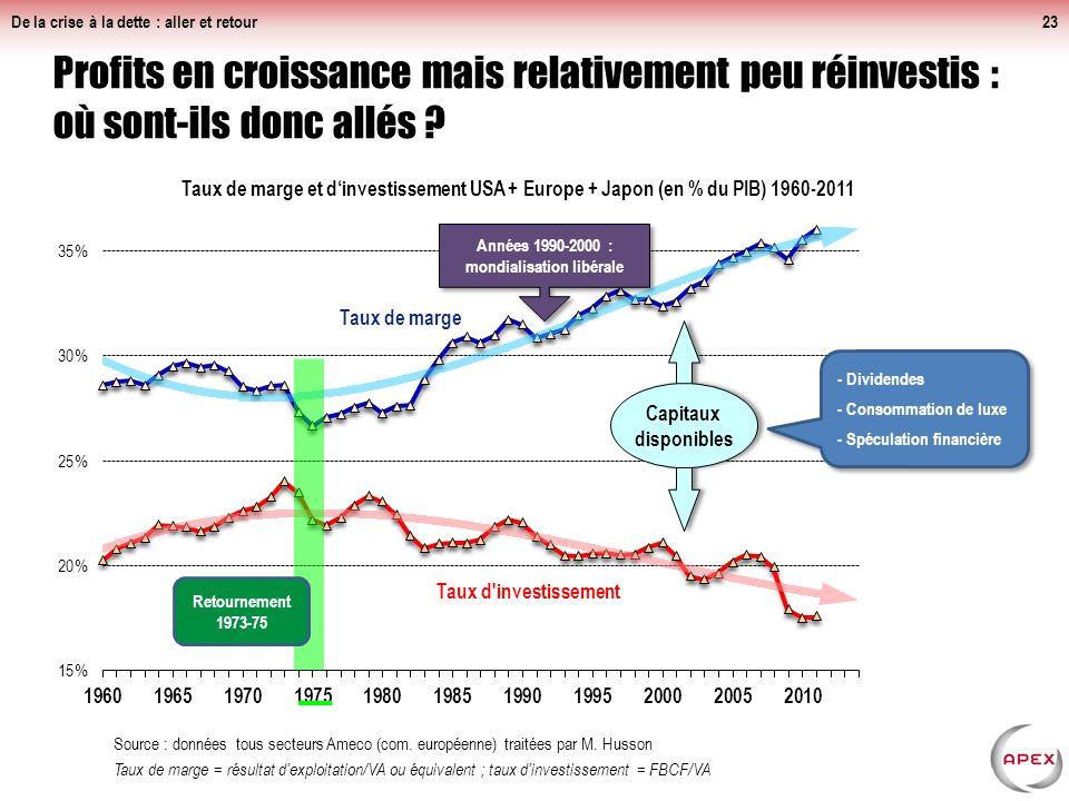 Années 1990-2000 : mondialisation libérale