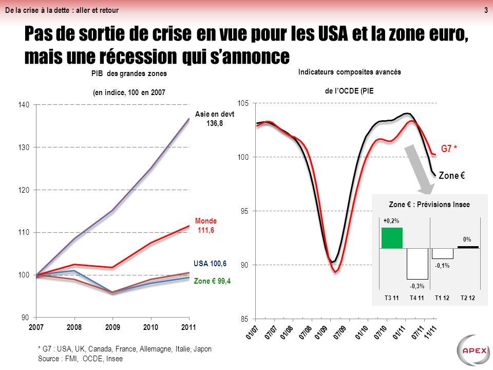 De la crise à la dette : aller et retour