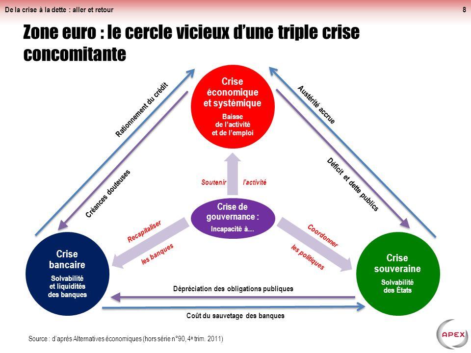 Zone euro : le cercle vicieux d'une triple crise concomitante
