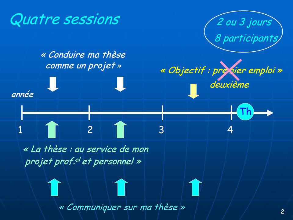 Quatre sessions 2 ou 3 jours 8 participants Th 1 2 3 4