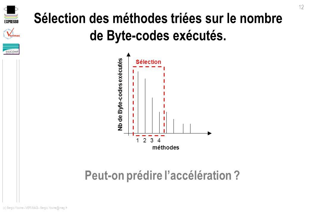 Sélection des méthodes triées sur le nombre de Byte-codes exécutés.