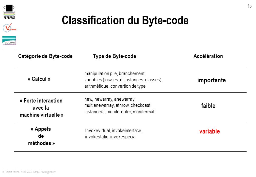 Classification du Byte-code
